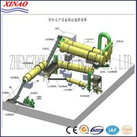 China Advanced fertilizer plant fertilizer granule line fertilizer product line thumbnail image