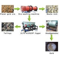 gold ore processing machine-gold beneficiation thumbnail image