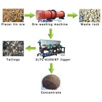 tin ore processing machine-tin extraction machine
