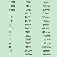 inch tube, metric pipe, copper tube, ss pipe, cast iron tube, DN15~DN300 thumbnail image