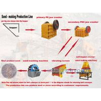 Sand Crusher/Sand Making Production Line/Sand Making Assembly Line thumbnail image
