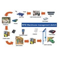 UHF RFID warehouse tracking management system