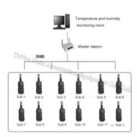 Wireless Temperature Humidity Routing Inspection System thumbnail image