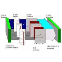 Exhaust Gas Treatment Equipment