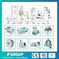 3-6TPH Extruding Aqua Feed Mill Plant thumbnail image