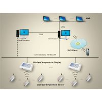 AT-II Wireless Temperature Measuring/Monitoring System